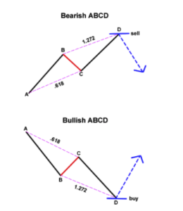 ABCD candestick Pattern