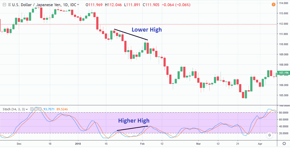 Hidden divergence trading strategy