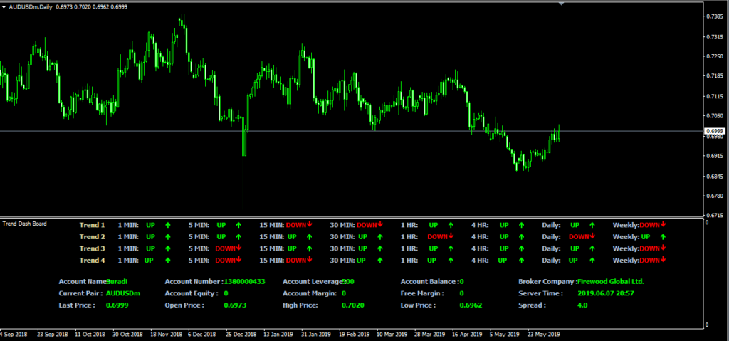 The best free forex indicator