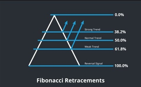 How to Use Fibonacci Extension Tool?