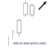 Candlestick pattern cheat sheet