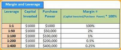 What is Leverage Forex?