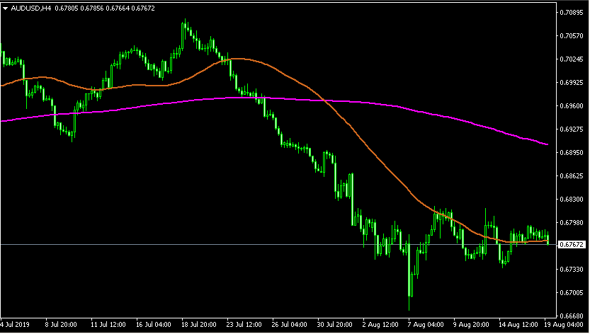 Moving average strategy forex