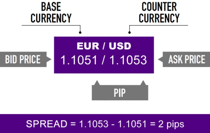 Spread cost in forex