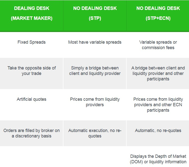 dealing desk vs no dealing desk
