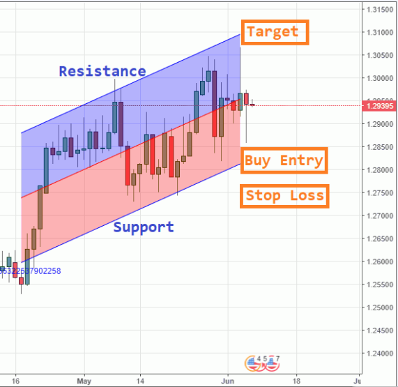 channels forex strategy