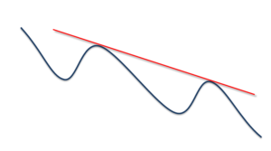 draw trend line in downtrend