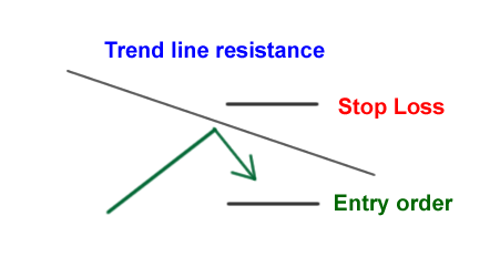 how to trade support and resistance zones