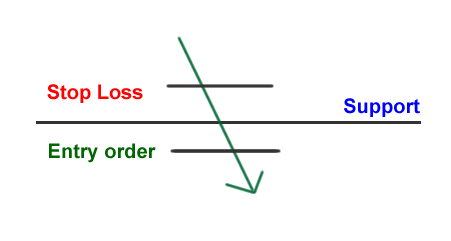 breakout trading strategy