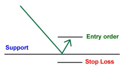 how to trade support and resistance zone