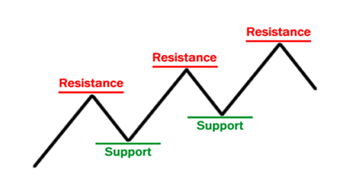 support and resistance basic