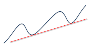 draw trend line in uptrend