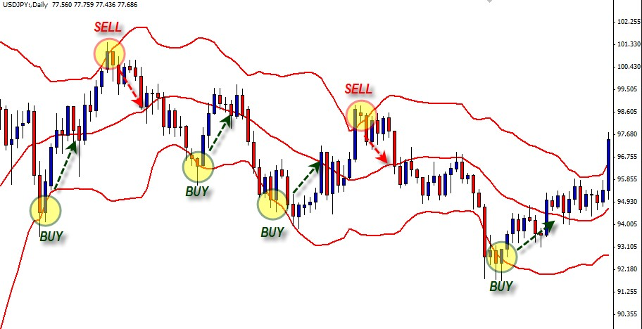 how to use bollinger band