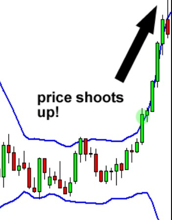 bollinger band how to use