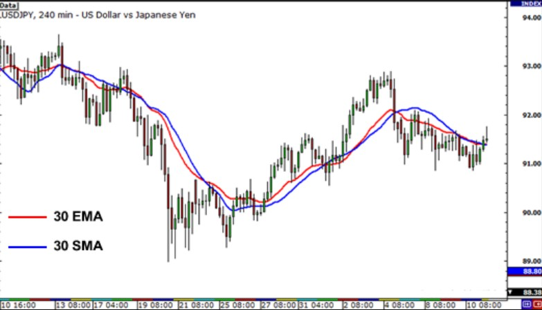 exponential moving average trading strategy