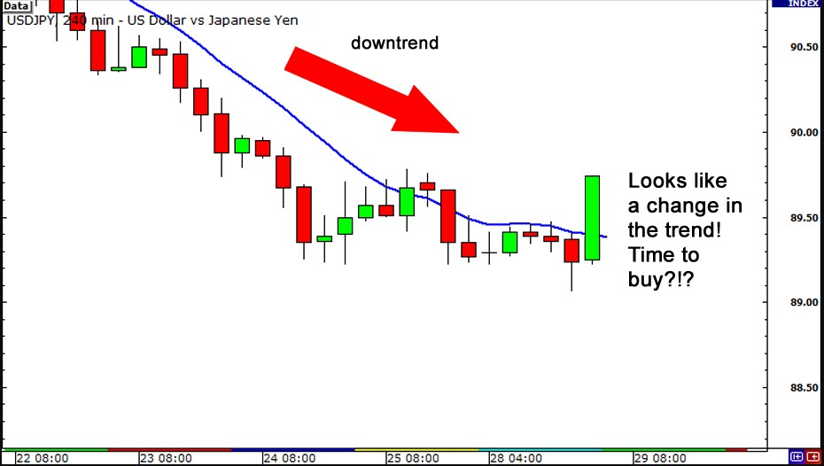 how to identify trend with moving average