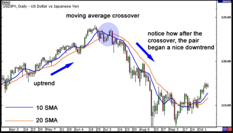 How to use crossovers moving average