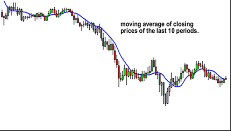 what is moving average
