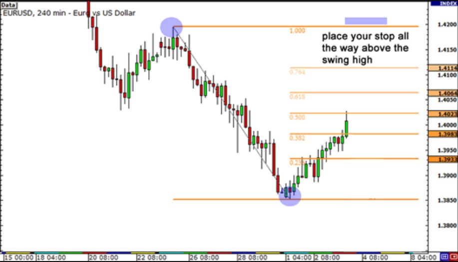 how to place stop loss with fibonacci
