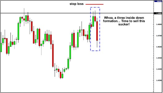 candlestick with support and resistance