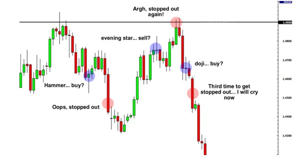 support and resistance candlestick