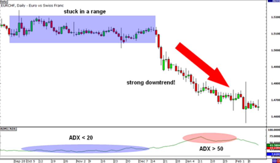 how to use adx indicator