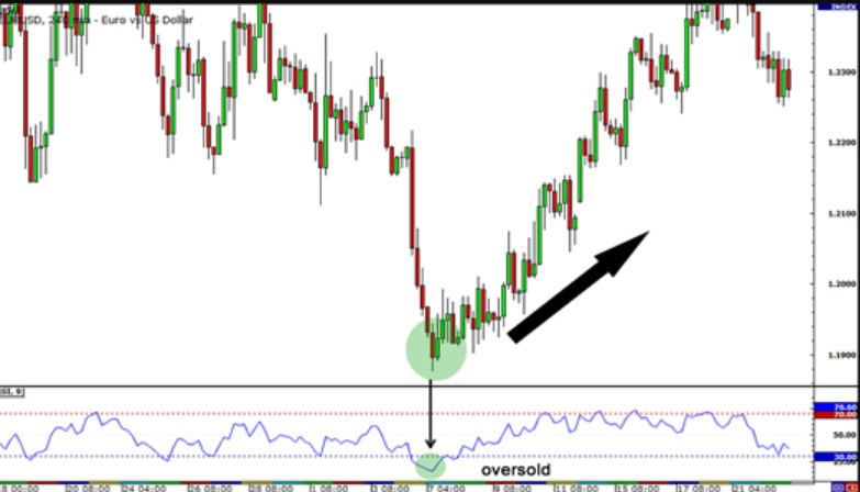 how to use the rsi indicator