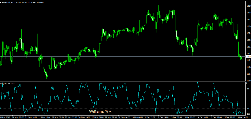 how to use williams percent range indicator