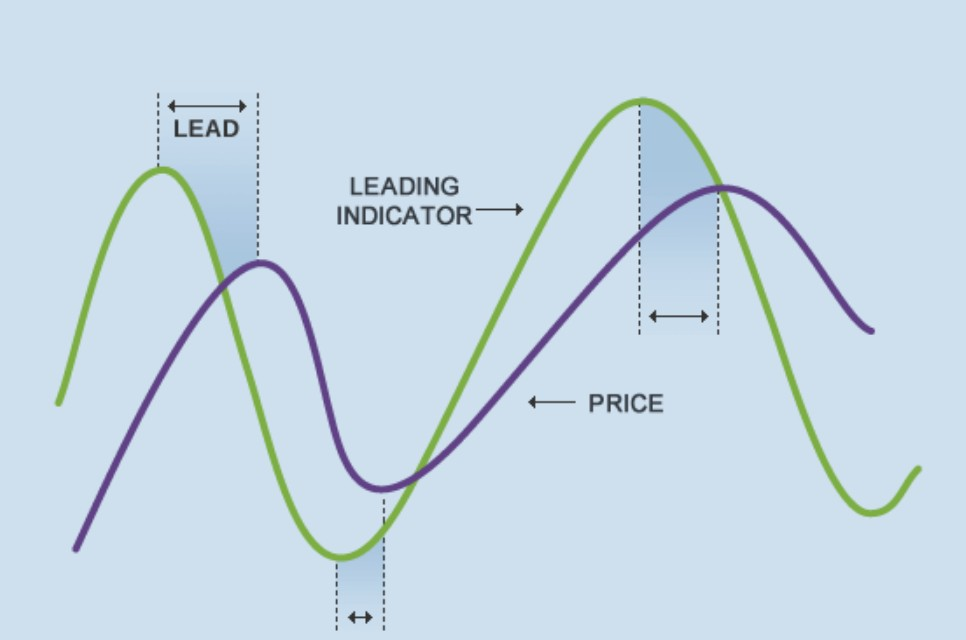 leading and lagging indicator