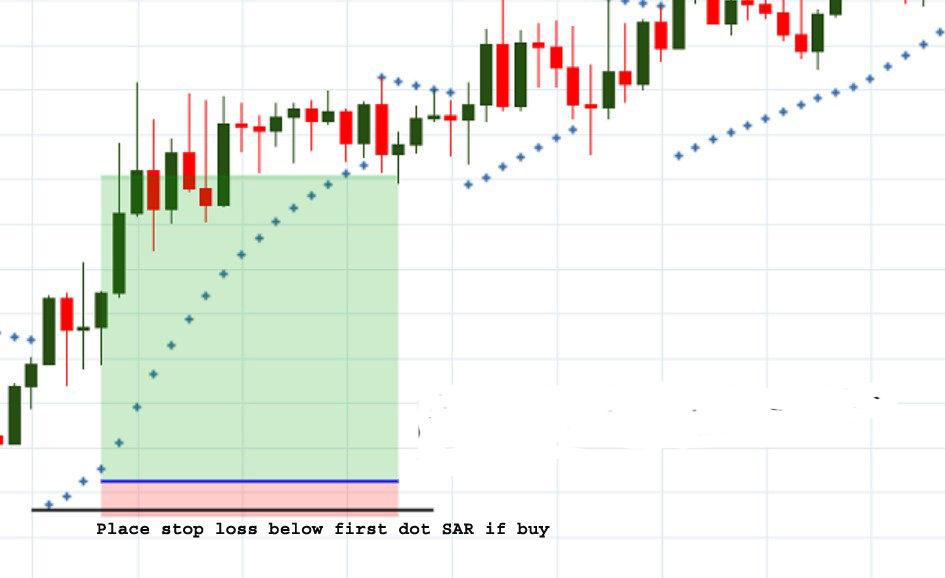 How to use parabolic sar effectively?