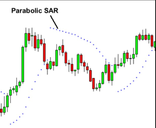 how to use parabolic sar effectively
