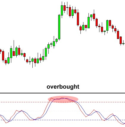overbought level