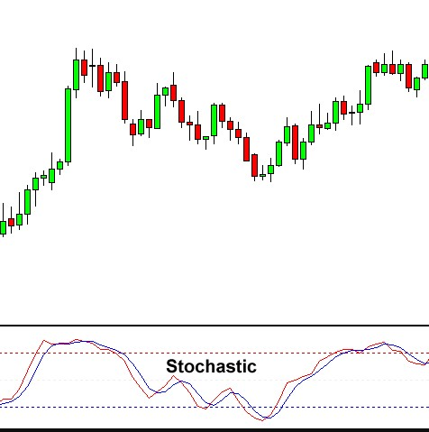 how to use stochastic indicator
