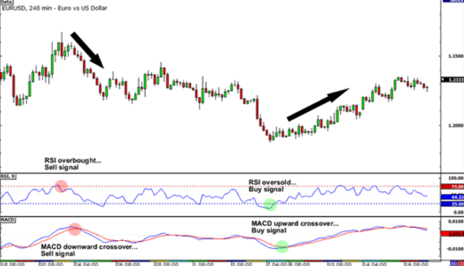 forex trading with several indicator