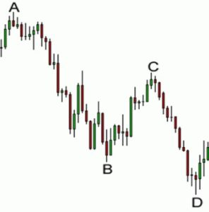 how to trade harmonic pattern