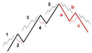 Elliott wave in the Elliott wave