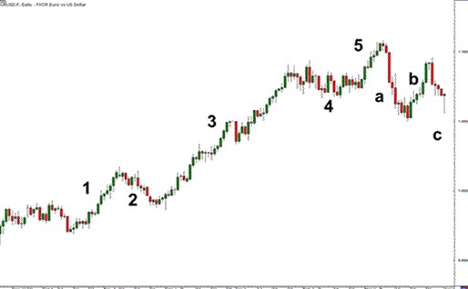 Elliot wave in the elliott wave
