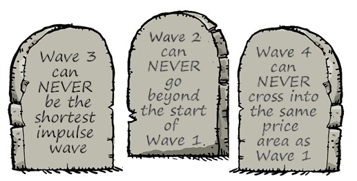 rules elliott wave