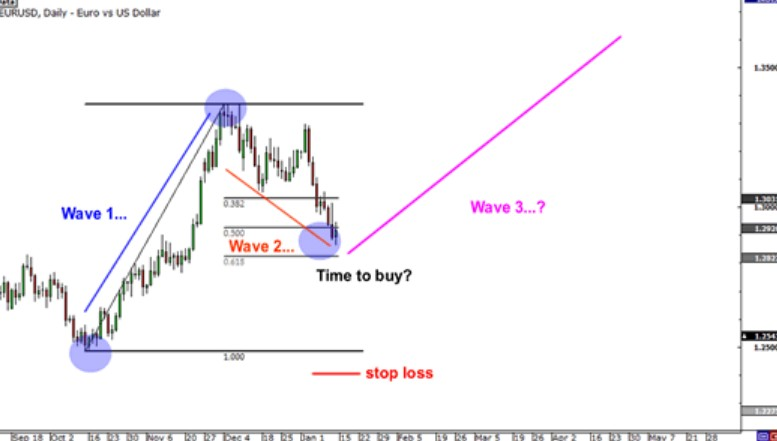 how to apply elliott wave theory