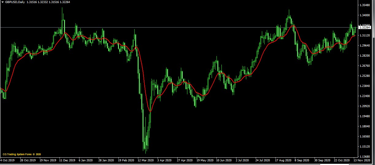 eur/usd and gbp/usd corerlation