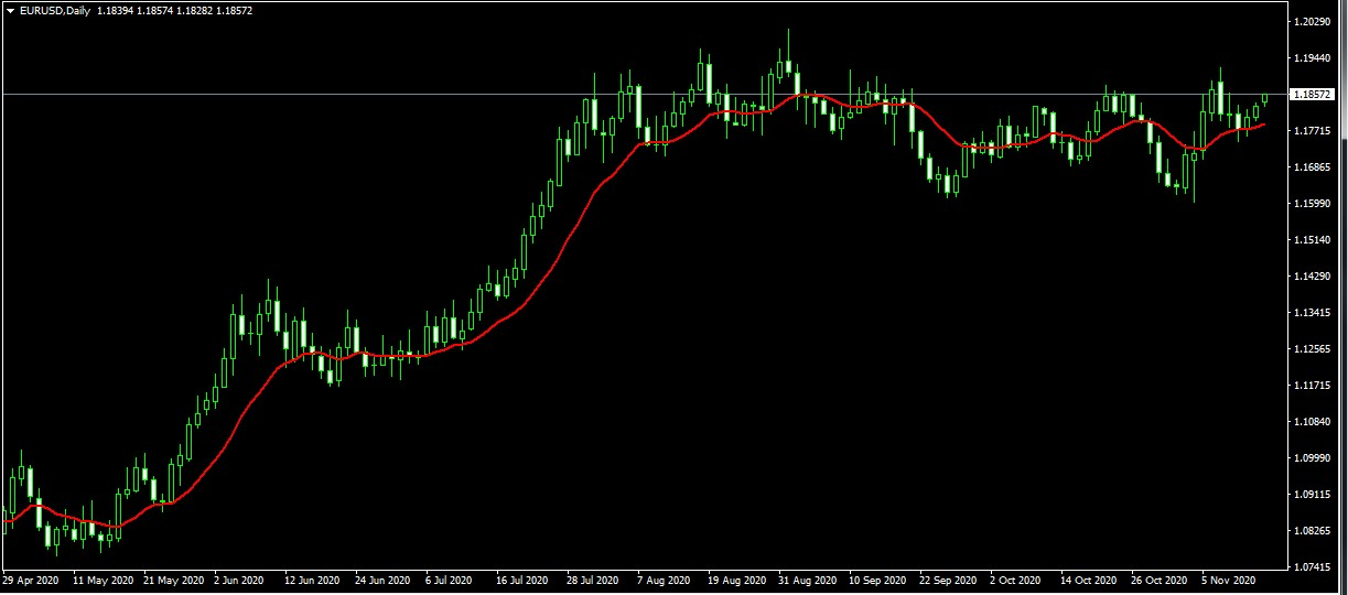 eur/usd and gbp/usd correlation