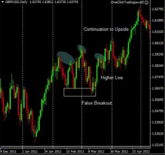 Head and shoulder continuation trend