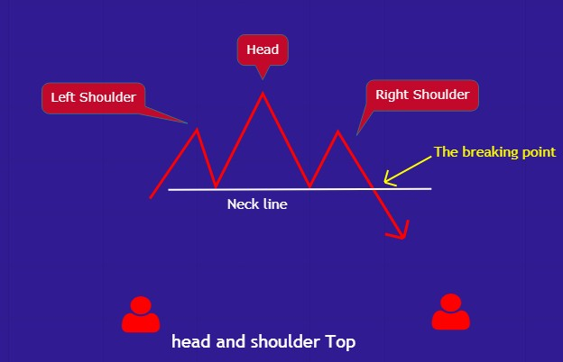 Top Head and shoulder pattern