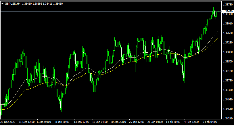swing trading strategy