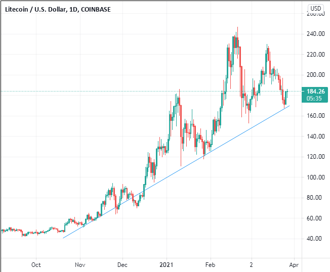 Is litecoin a good investment 2021?