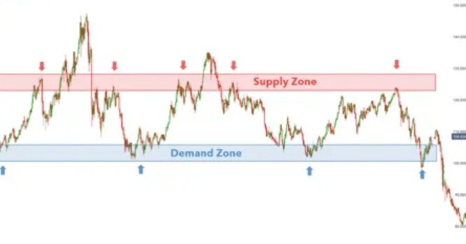 supply and demand price action