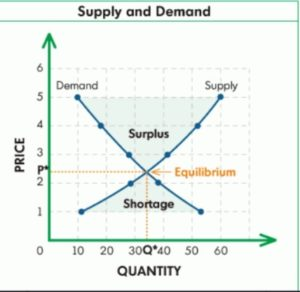 demand and supply trading strategy