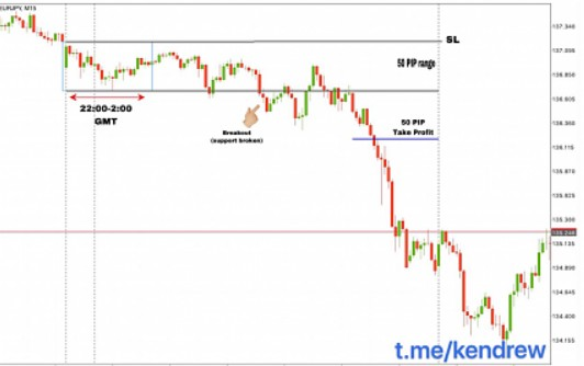 how to trade eurjpy, breakout strategy