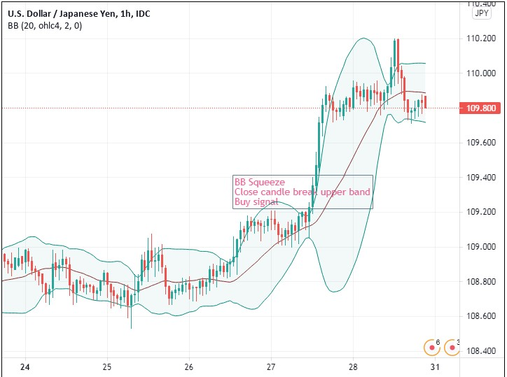 simple forex trading strategy for beginner
