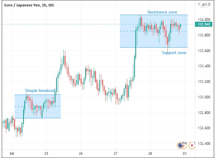 simple forex trading breakout